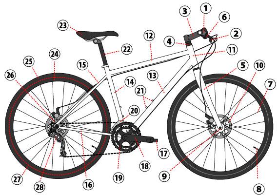 自転車各部の名称を覚えよう - ecoBike.jp的自転車のススメ
