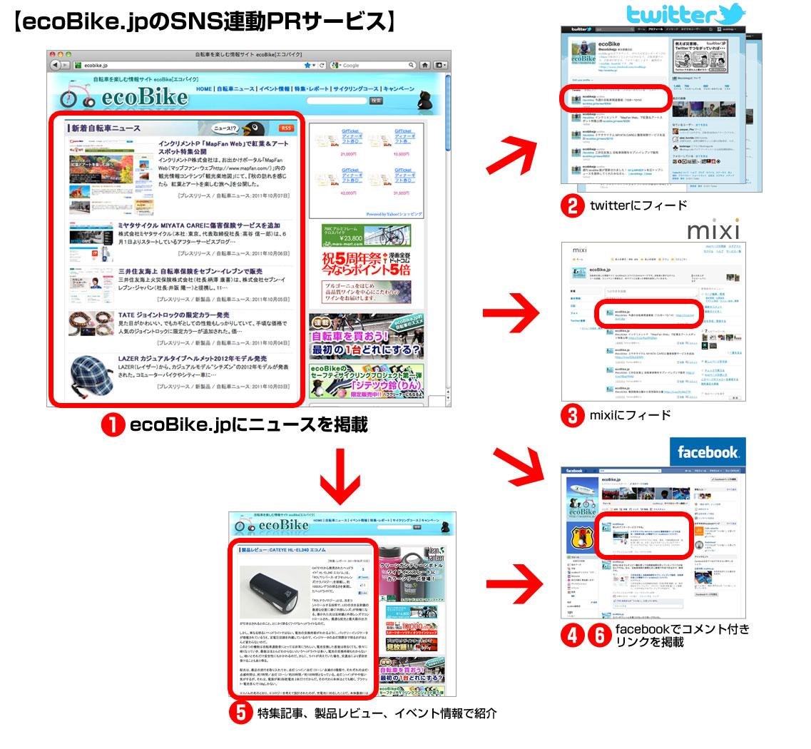 ecoBike.jpのSNS連動PRサービスについて